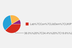 2010 General Election result in Newcastle-under-lyme